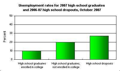 Causes and Effect of Increase in Male Dropout in Our